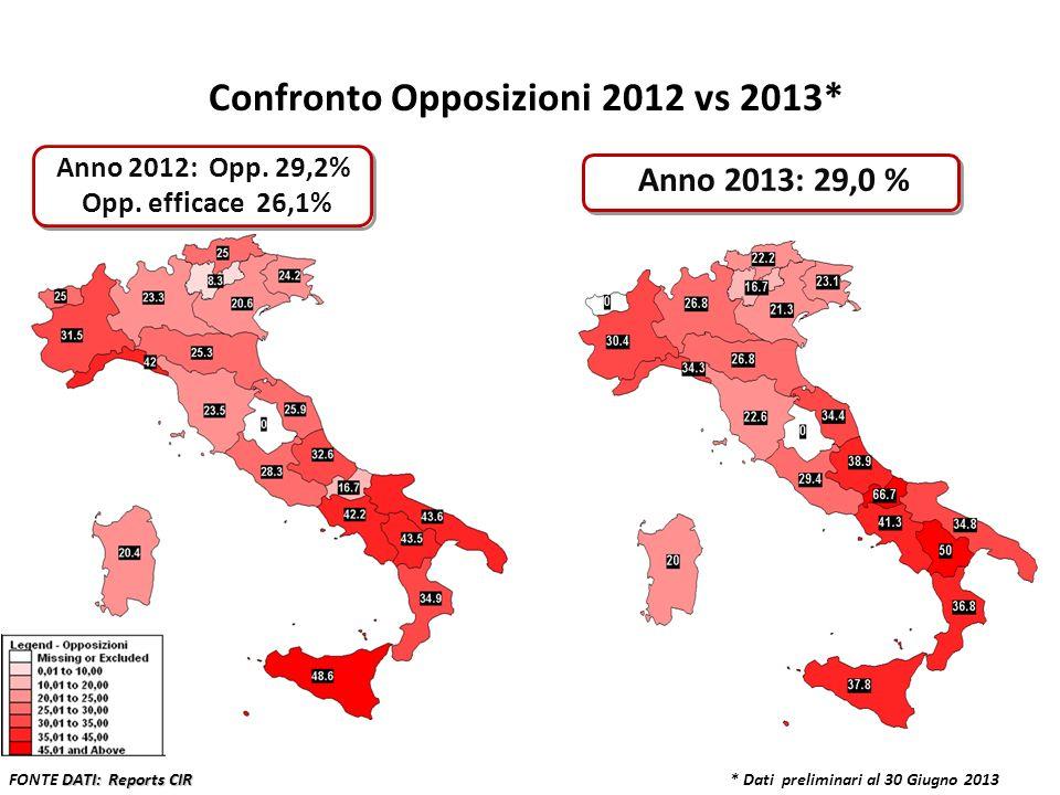 * Dati preliminari al 30 Giugno 2013 Anno 2013: 29,0 % DATI: Reports CIR FONTE DATI: Reports CIR Confronto Opposizioni 2012 vs 2013* Anno 2012: Opp. 2