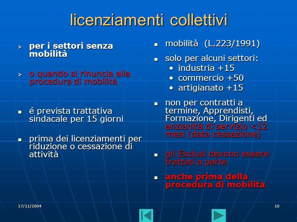 17/11/200410 licenziamenti collettivi per i settori senza mobilità per i settori senza mobilità o quando si rinuncia alla procedura di mobilità o quando si rinuncia alla procedura di mobilità é prevista trattativa sindacale per 15 giorni é prevista trattativa sindacale per 15 giorni prima dei licenziamenti per riduzione o cessazione di attività prima dei licenziamenti per riduzione o cessazione di attività mobilità (L.223/1991) mobilità (L.223/1991) solo per alcuni settori: solo per alcuni settori: industria +15 commercio +50 artigianato +15 non per contratti a termine, Apprendisti, Formazione, Dirigenti ed anzianità di servizio <12 mesi (data cessazione) non per contratti a termine, Apprendisti, Formazione, Dirigenti ed anzianità di servizio <12 mesi (data cessazione) gli Esclusi devono essere trattati a parte gli Esclusi devono essere trattati a parte anche prima della procedura di mobilità anche prima della procedura di mobilità
