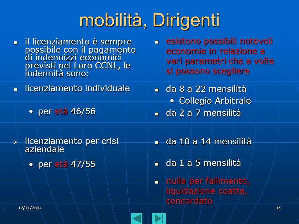 17/11/200415 mobilità, Dirigenti il licenziamento è sempre possibile con il pagamento di indennizzi economici previsti nel Loro CCNL, le indennità son