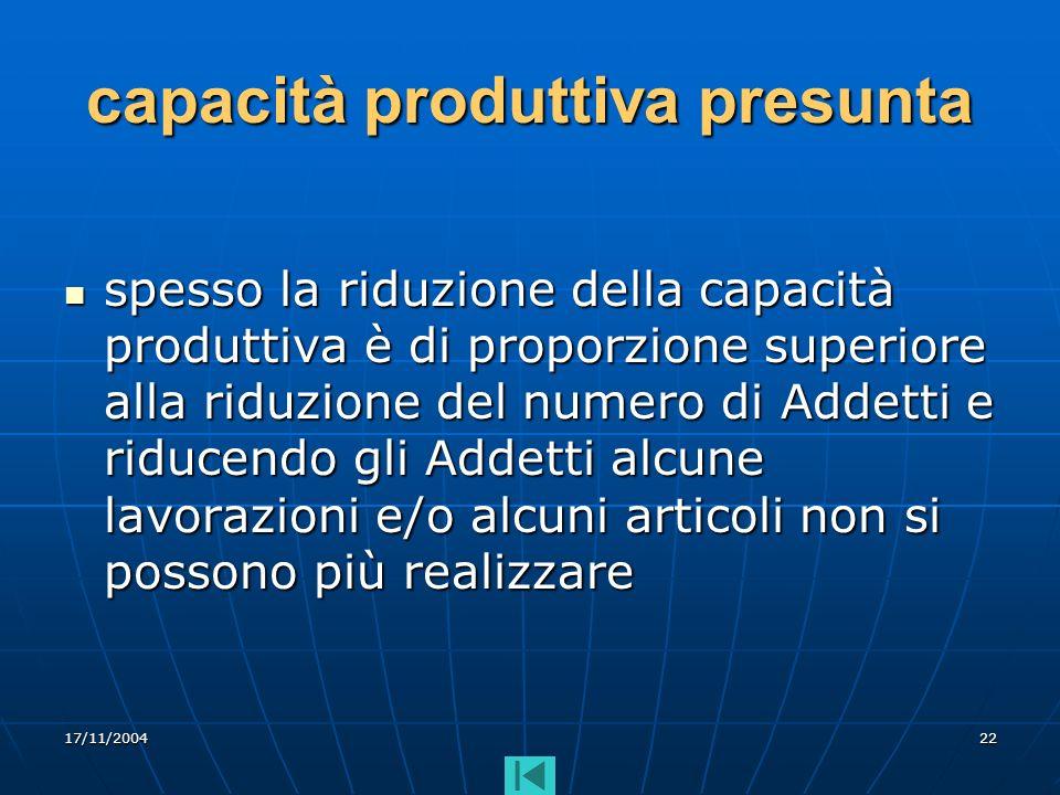 17/11/200422 capacità produttiva presunta spesso la riduzione della capacità produttiva è di proporzione superiore alla riduzione del numero di Addett