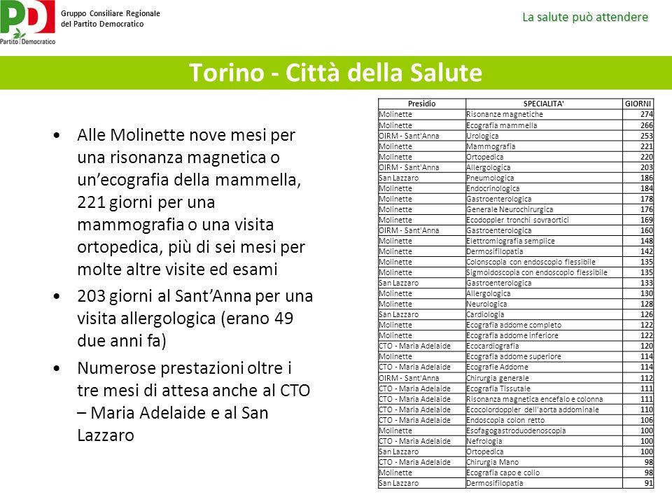 La salute può attendere Gruppo Consiliare Regionale del Partito Democratico Torino - Città della Salute PresidioSPECIALITA'GIORNI MolinetteRisonanze m