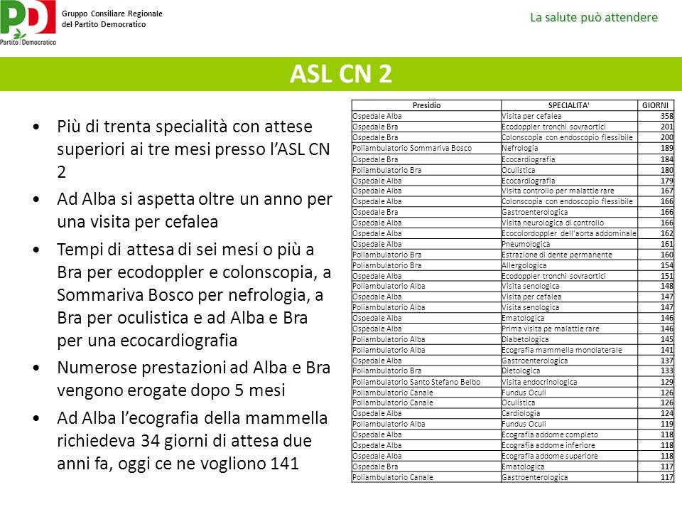 La salute può attendere Gruppo Consiliare Regionale del Partito Democratico ASL CN 2 PresidioSPECIALITA'GIORNI Ospedale AlbaVisita per cefalea358 Ospe