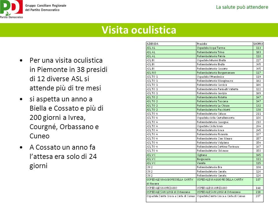 La salute può attendere Gruppo Consiliare Regionale del Partito Democratico Visita oculistica Per una visita oculistica in Piemonte in 38 presidi di 1