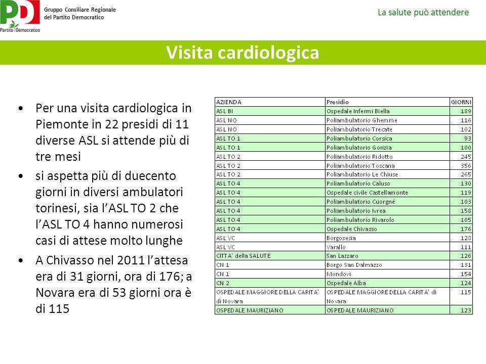 La salute può attendere Gruppo Consiliare Regionale del Partito Democratico Visita cardiologica Per una visita cardiologica in Piemonte in 22 presidi