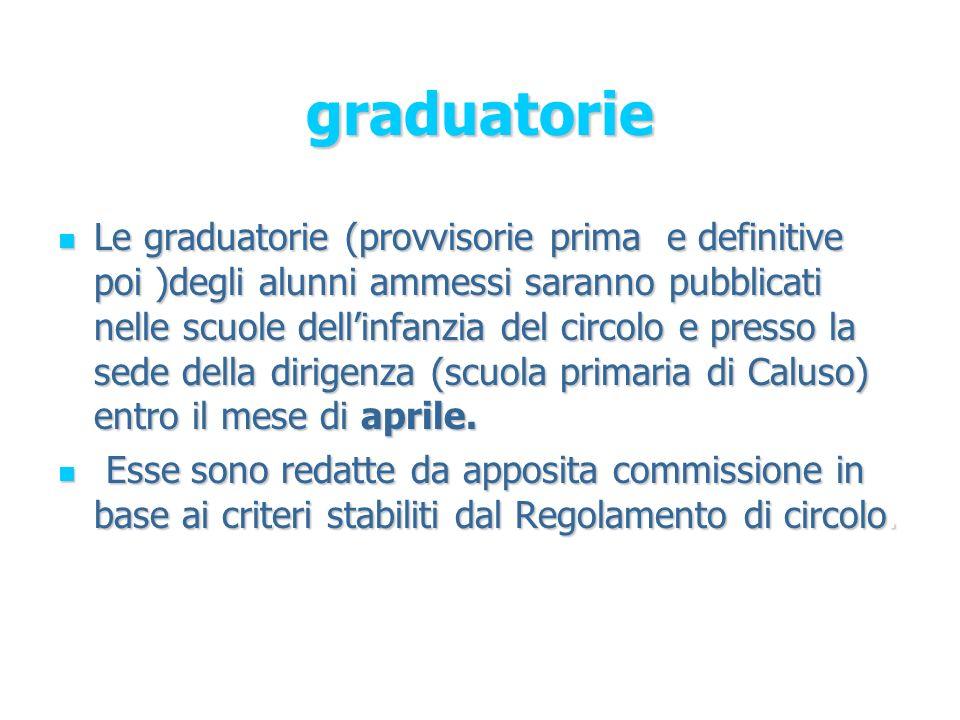 graduatorie Le graduatorie (provvisorie prima e definitive poi )degli alunni ammessi saranno pubblicati nelle scuole dellinfanzia del circolo e presso