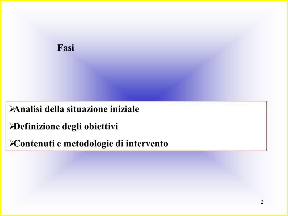 2 Fasi Analisi della situazione iniziale Definizione degli obiettivi Contenuti e metodologie di intervento