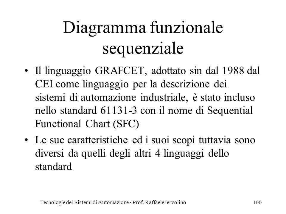 Tecnologie dei Sistemi di Automazione - Prof. Raffaele Iervolino100 Diagramma funzionale sequenziale Il linguaggio GRAFCET, adottato sin dal 1988 dal