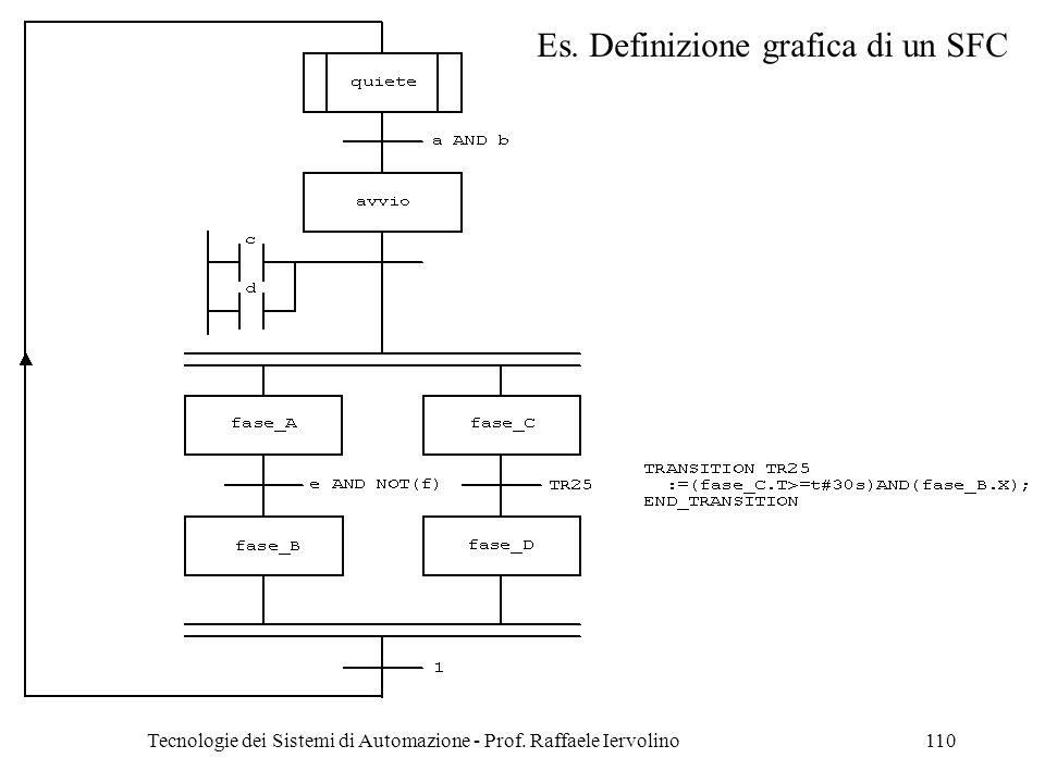 Tecnologie dei Sistemi di Automazione - Prof. Raffaele Iervolino110 Es. Definizione grafica di un SFC