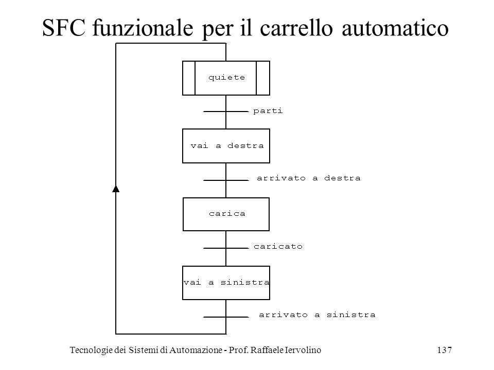 Tecnologie dei Sistemi di Automazione - Prof. Raffaele Iervolino137 SFC funzionale per il carrello automatico