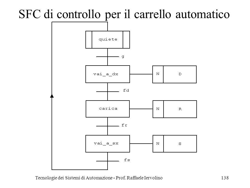 Tecnologie dei Sistemi di Automazione - Prof. Raffaele Iervolino138 SFC di controllo per il carrello automatico