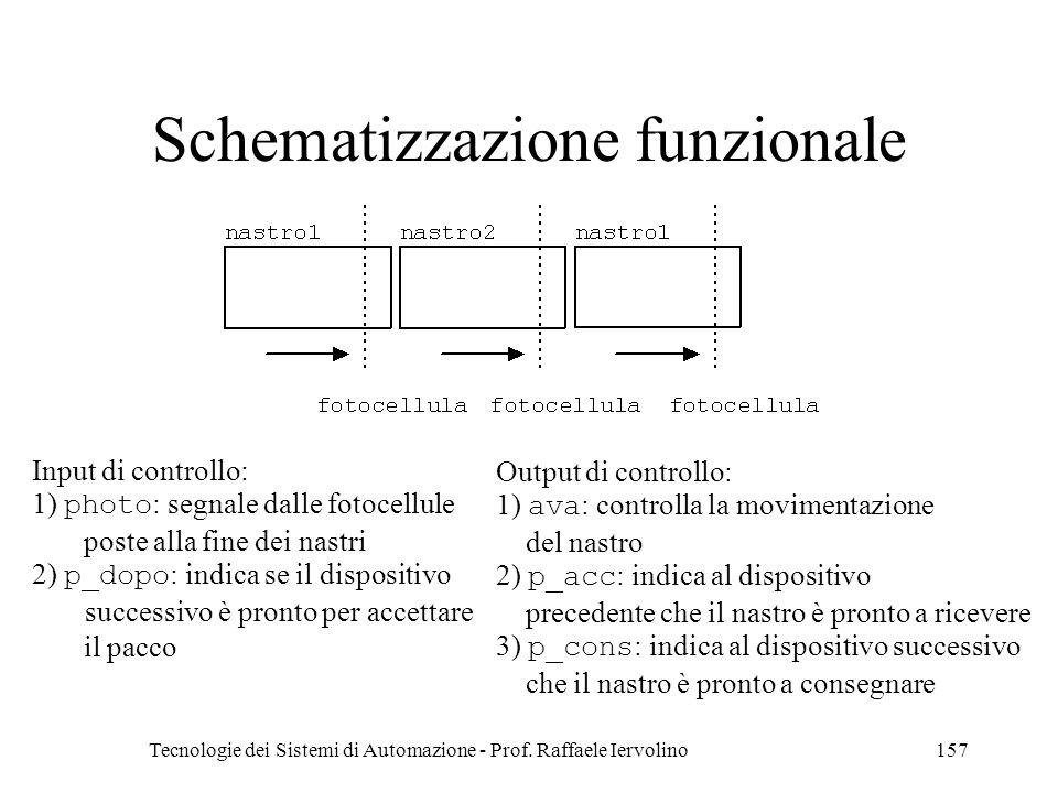 Tecnologie dei Sistemi di Automazione - Prof. Raffaele Iervolino157 Schematizzazione funzionale Input di controllo: 1) photo : segnale dalle fotocellu