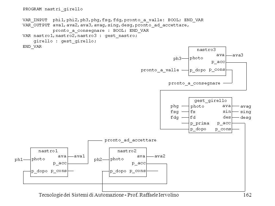 Tecnologie dei Sistemi di Automazione - Prof. Raffaele Iervolino162