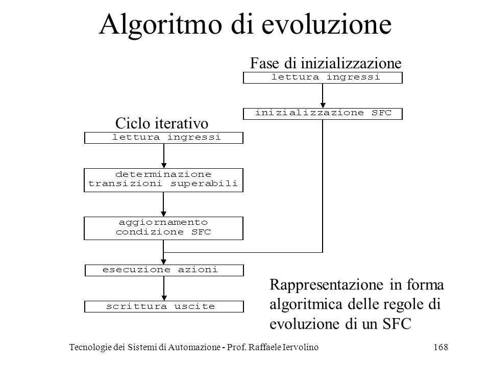 Tecnologie dei Sistemi di Automazione - Prof. Raffaele Iervolino168 Algoritmo di evoluzione Fase di inizializzazione Ciclo iterativo Rappresentazione