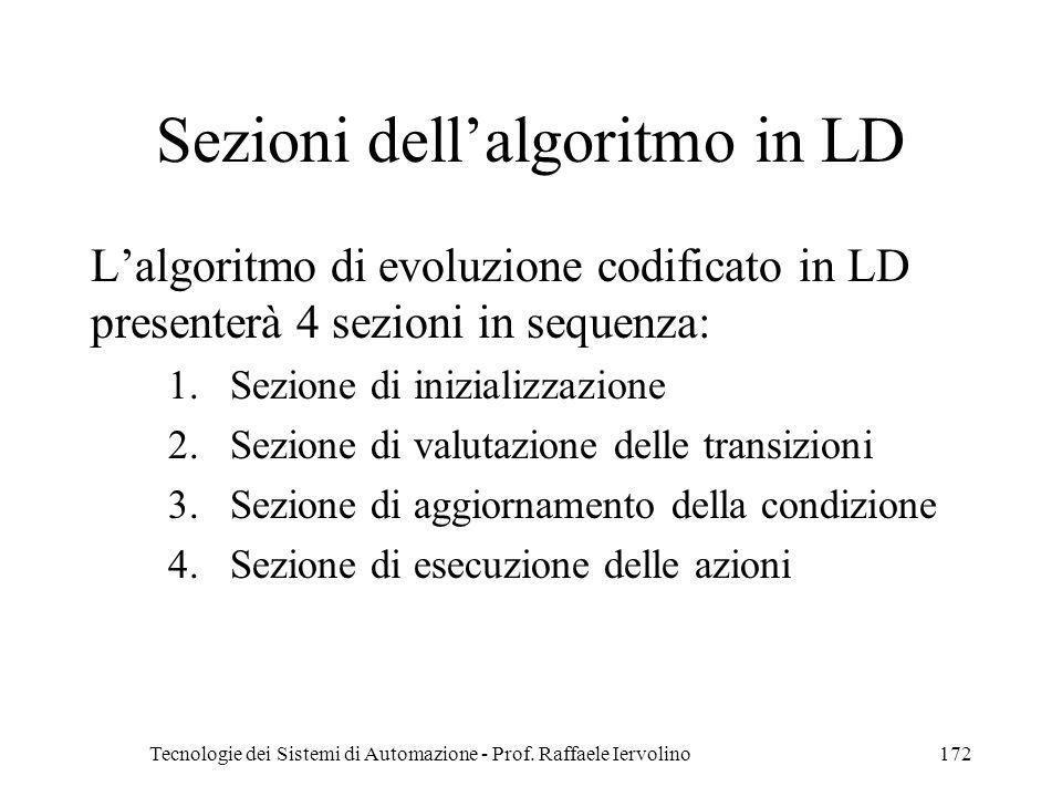 Tecnologie dei Sistemi di Automazione - Prof. Raffaele Iervolino172 Sezioni dellalgoritmo in LD Lalgoritmo di evoluzione codificato in LD presenterà 4