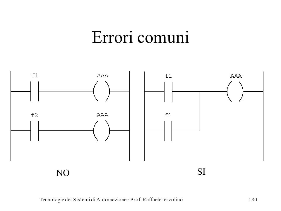 Tecnologie dei Sistemi di Automazione - Prof. Raffaele Iervolino180 Errori comuni NO SI