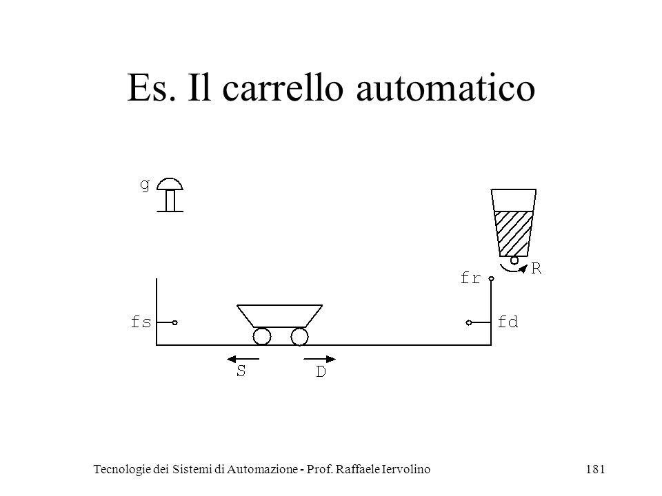 Tecnologie dei Sistemi di Automazione - Prof. Raffaele Iervolino181 Es. Il carrello automatico