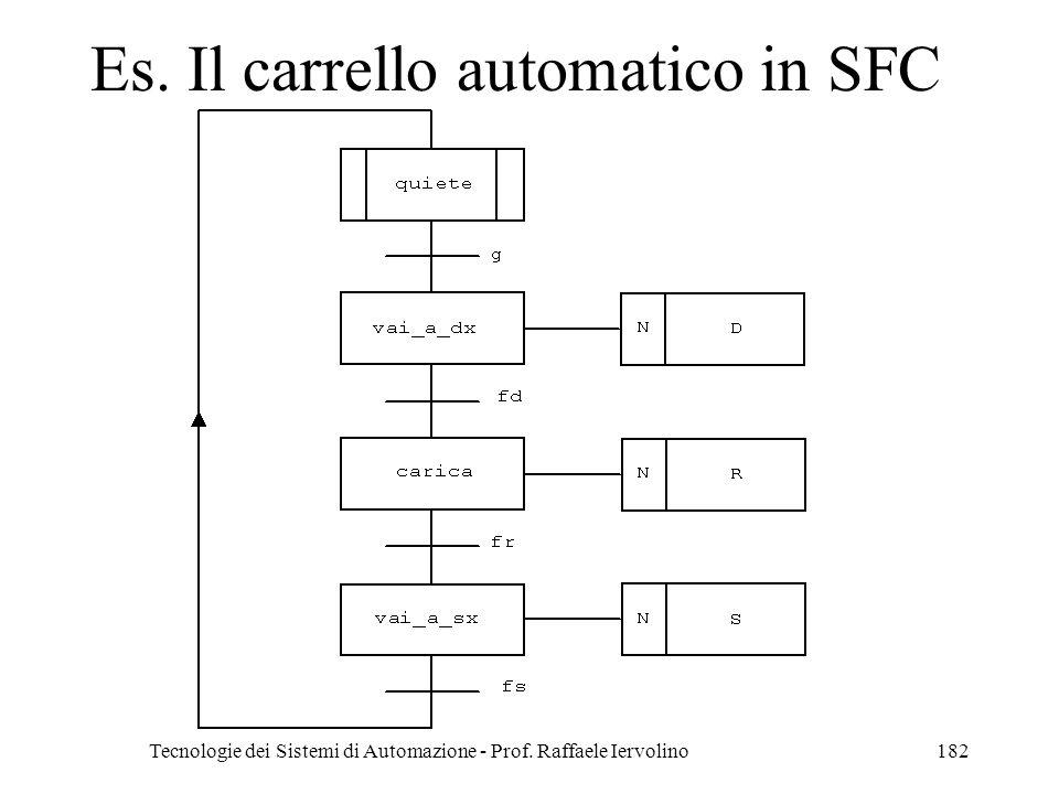 Tecnologie dei Sistemi di Automazione - Prof. Raffaele Iervolino182 Es. Il carrello automatico in SFC