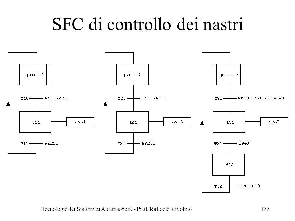 Tecnologie dei Sistemi di Automazione - Prof. Raffaele Iervolino188 SFC di controllo dei nastri
