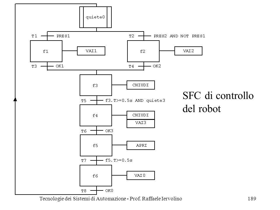 Tecnologie dei Sistemi di Automazione - Prof. Raffaele Iervolino189 SFC di controllo del robot