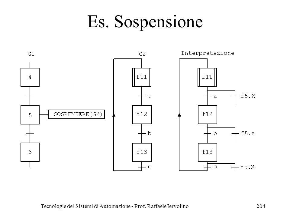 Tecnologie dei Sistemi di Automazione - Prof. Raffaele Iervolino204 Es. Sospensione