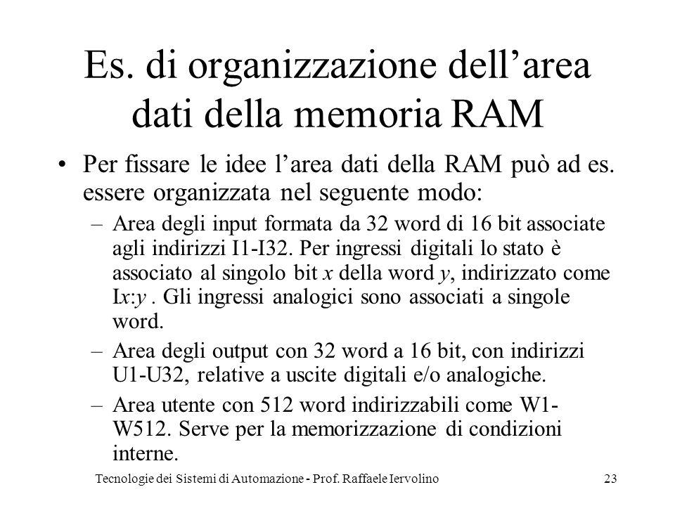 Tecnologie dei Sistemi di Automazione - Prof. Raffaele Iervolino23 Es. di organizzazione dellarea dati della memoria RAM Per fissare le idee larea dat