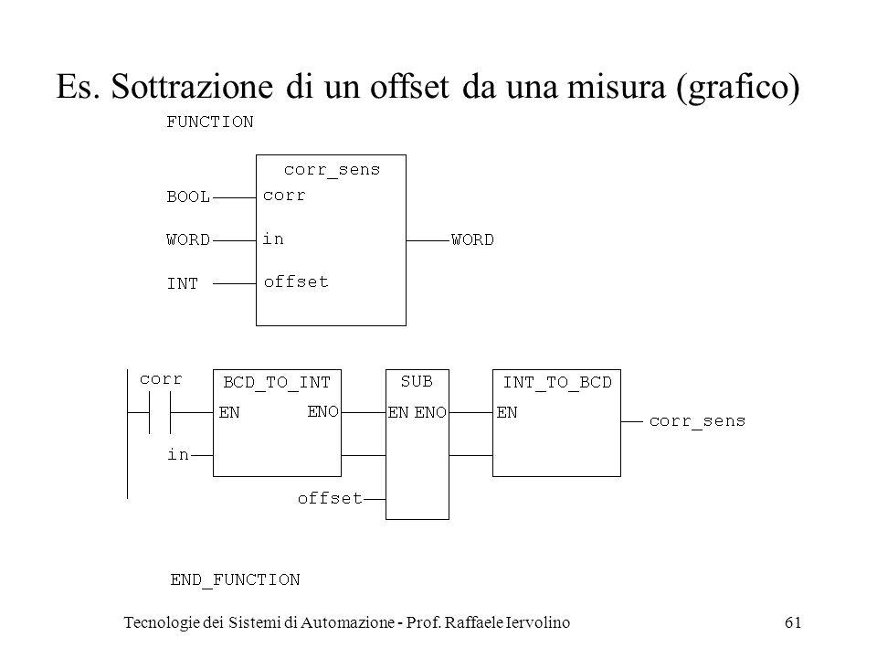 Tecnologie dei Sistemi di Automazione - Prof. Raffaele Iervolino61 Es. Sottrazione di un offset da una misura (grafico)