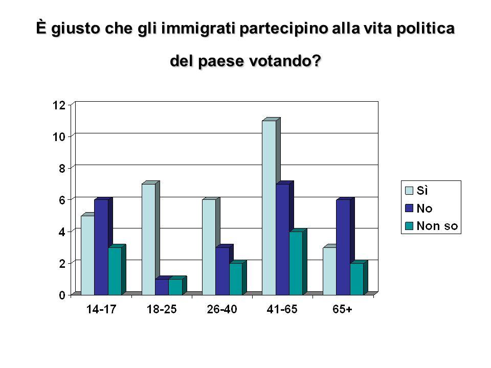 Secondo Lei gli italiani votano più per sostenere le loro idee politiche piuttosto che per dovere civico