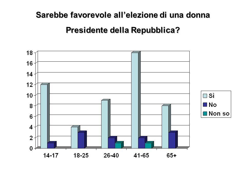 Secondo Lei in Italia ci sono troppi partiti politici?