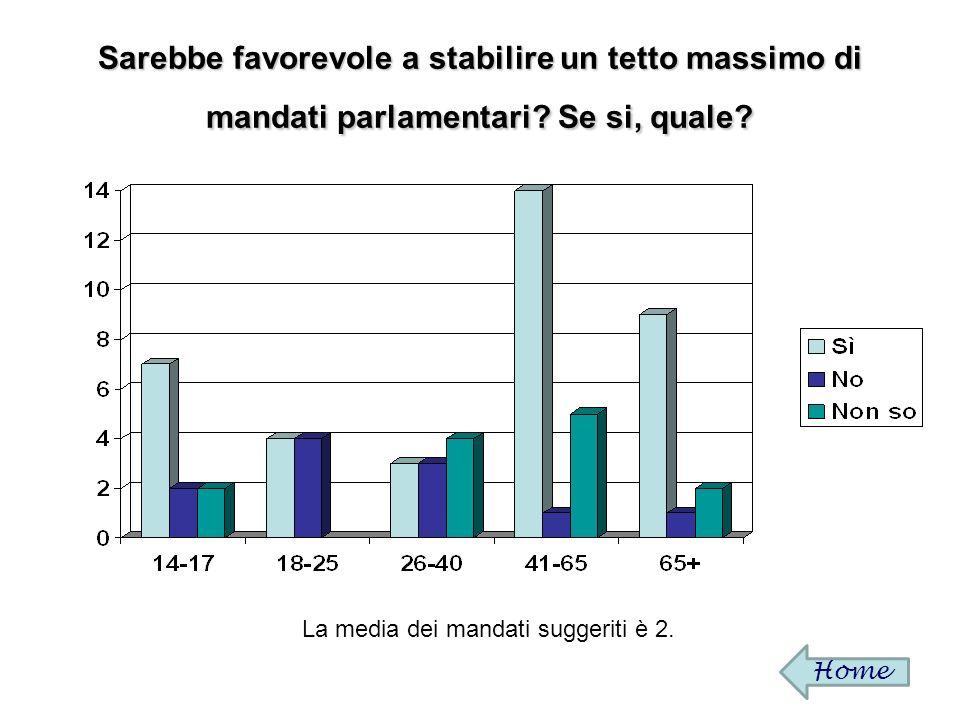 Sarebbe favorevole a stabilire unetà massima per diventare parlamentare.