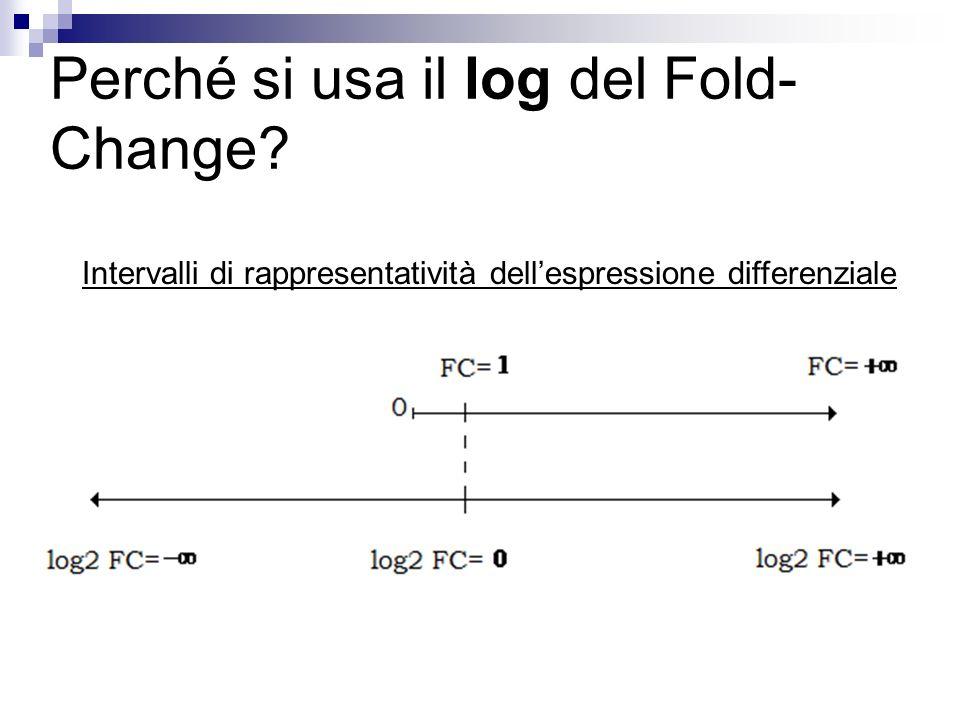 Perché si usa il log del Fold- Change? Intervalli di rappresentatività dellespressione differenziale