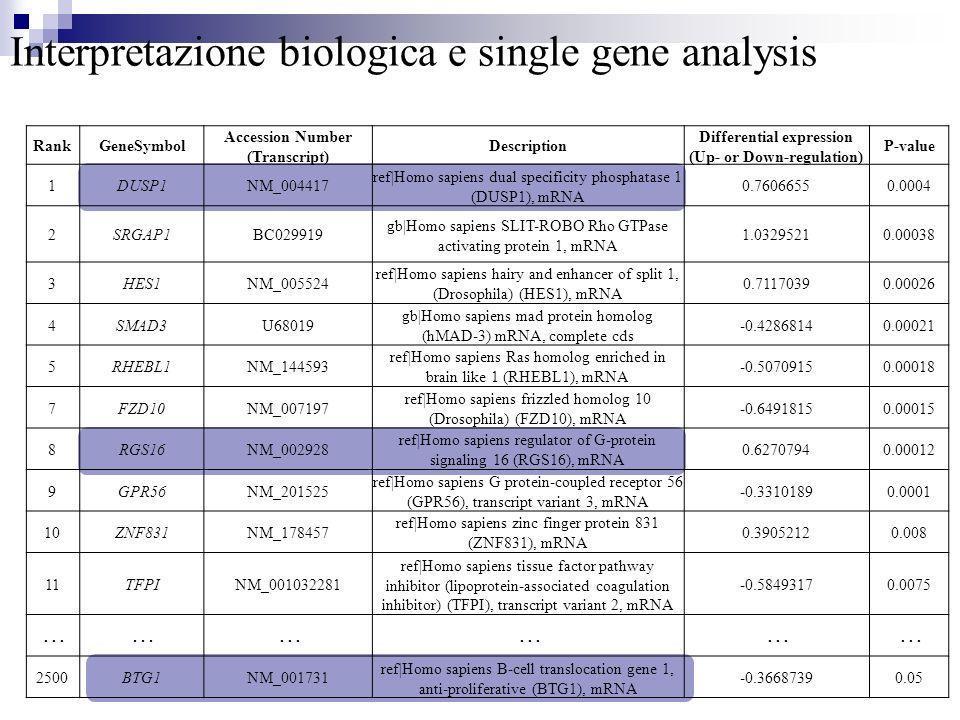 Interpretazione biologica e single gene analysis RankGeneSymbol Accession Number (Transcript) Description Differential expression (Up- or Down-regulat