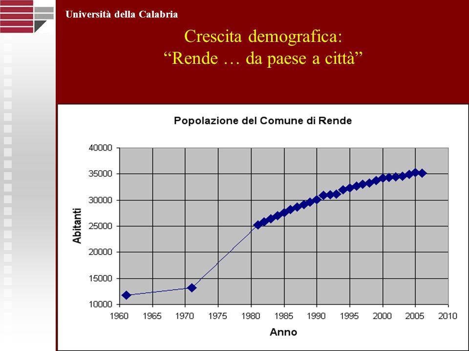 Crescita demografica: Rende … da paese a città Università della Calabria