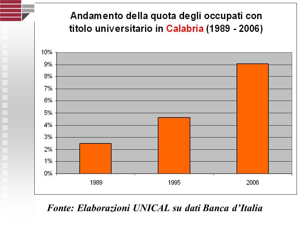 Fonte: Elaborazioni UNICAL su dati Banca dItalia