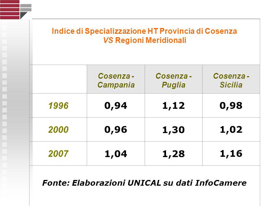 Indice di Specializzazione HT Provincia di Cosenza VS Regioni Meridionali Cosenza - Campania Cosenza - Puglia Cosenza - Sicilia 1996 0,941,120,98 2000 0,961,301,02 2007 1,041,281,16 Fonte: Elaborazioni UNICAL su dati InfoCamere