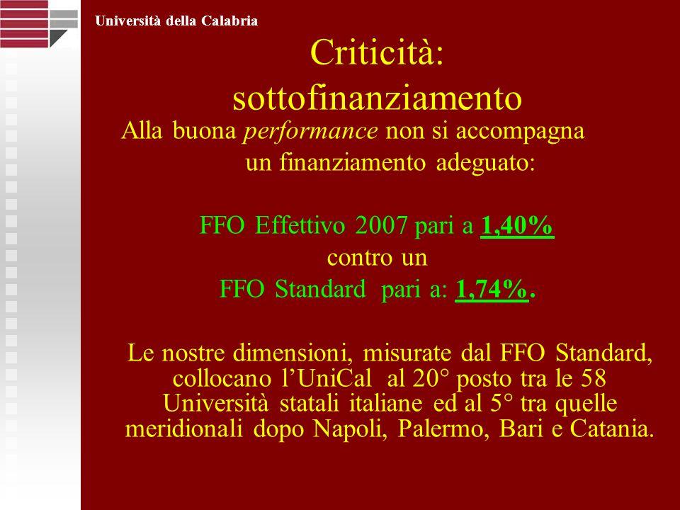 Criticità: sottofinanziamento Alla buona performance non si accompagna un finanziamento adeguato: FFO Effettivo 2007 pari a 1,40% contro un FFO Standard pari a: 1,74%.