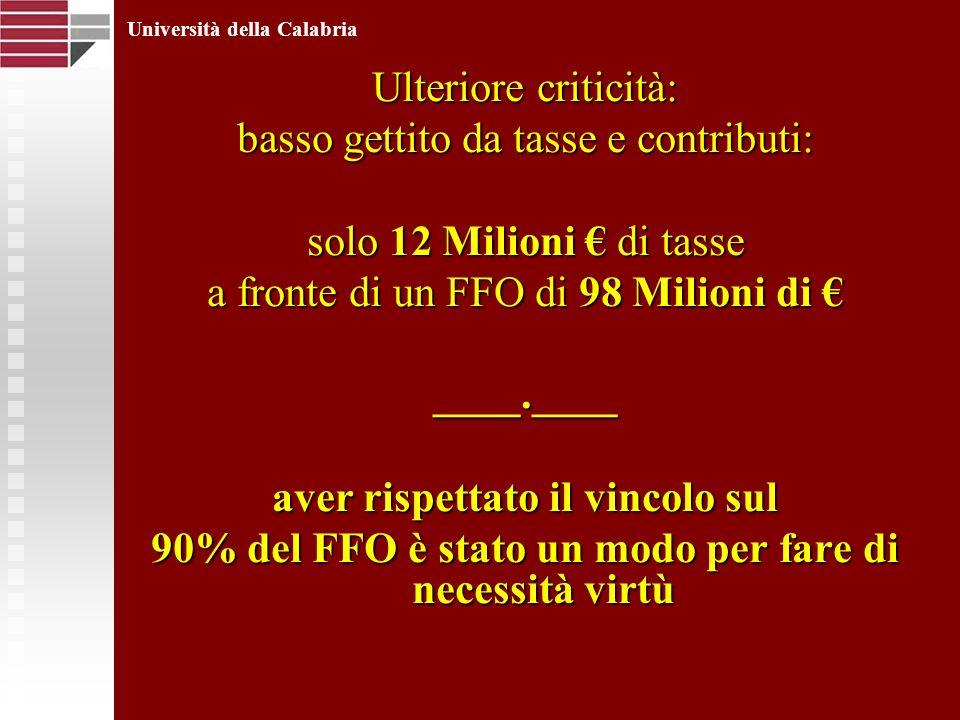 Ulteriore criticità: basso gettito da tasse e contributi: solo 12 Milioni di tasse a fronte di un FFO di 98 Milioni di a fronte di un FFO di 98 Milioni di ____.____ aver rispettato il vincolo sul 90% del FFO è stato un modo per fare di necessità virtù Università della Calabria