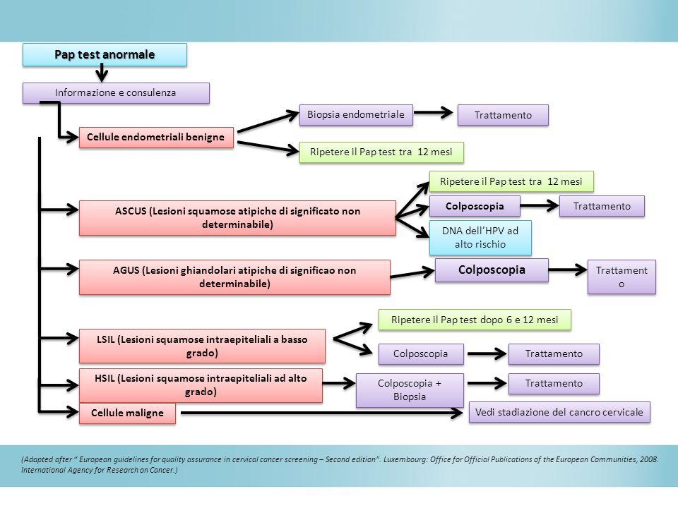 Pap test anormale Informazione e consulenza Cellule endometriali benigne ASCUS (Lesioni squamose atipiche di significato non determinabile) AGUS (Lesi