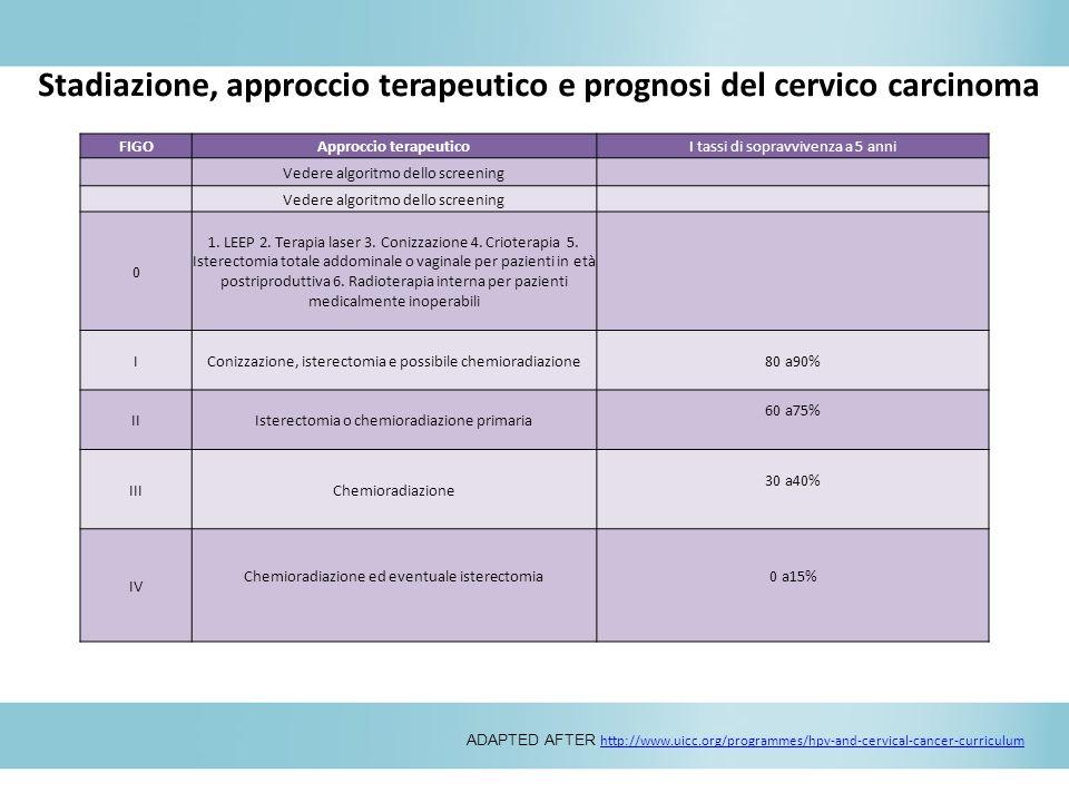 Stadiazione, approccio terapeutico e prognosi del cervico carcinoma cervice ADAPTED AFTER http://www.uicc.org/programmes/hpv-and-cervical-cancer-curri