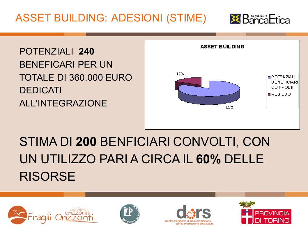 ASSET BUILDING: ADESIONI (STIME) POTENZIALI 240 BENEFICARI PER UN TOTALE DI 360.000 EURO DEDICATI ALL INTEGRAZIONE STIMA DI 200 BENFICIARI CONVOLTI, CON UN UTILIZZO PARI A CIRCA IL 60% DELLE RISORSE