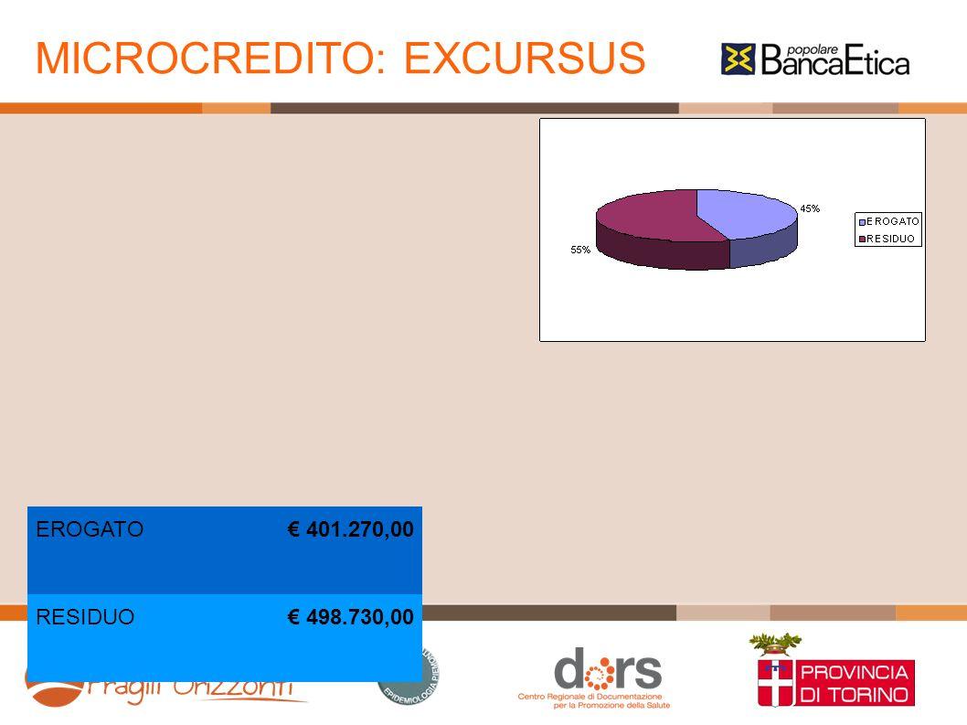 MICROCREDITO: EXCURSUS EROGATO 401.270,00 RESIDUO 498.730,00