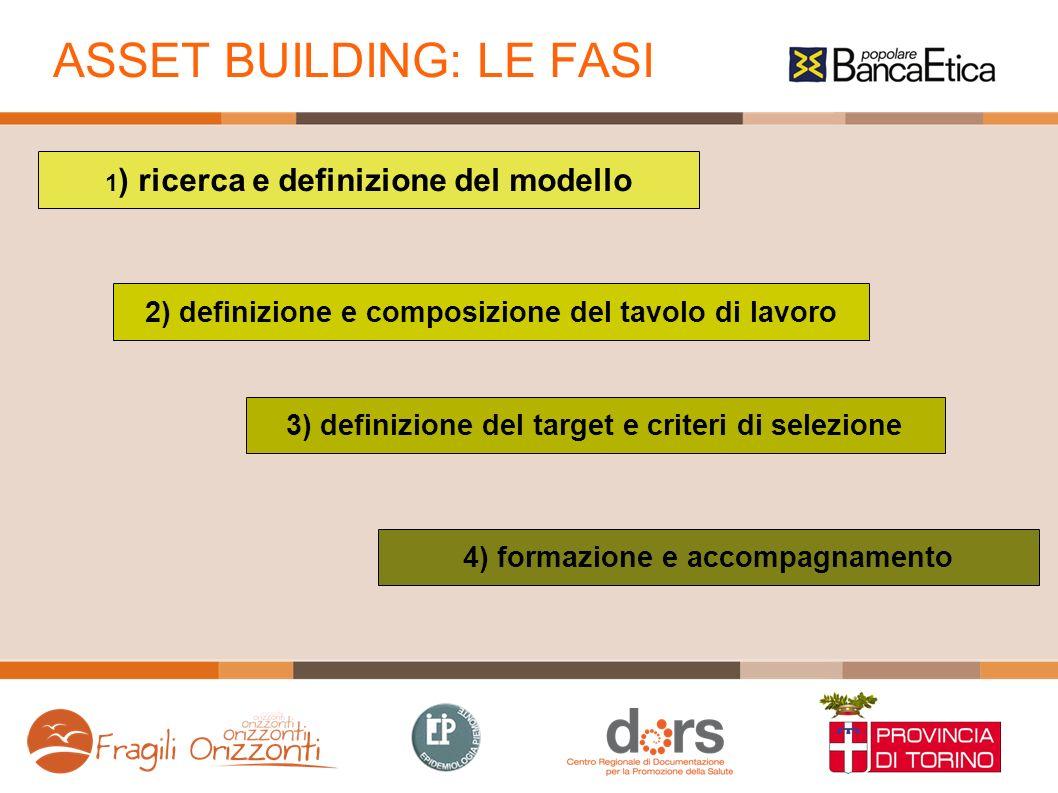 ASSET BUILDING: LE FASI 1 ) ricerca e definizione del modello 2) definizione e composizione del tavolo di lavoro 3) definizione del target e criteri di selezione 4) formazione e accompagnamento
