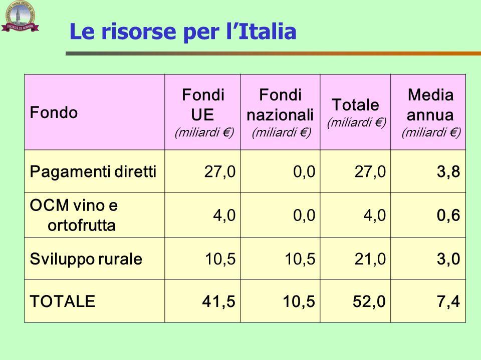 Le risorse per lItalia Fondo Fondi UE (miliardi ) Fondi nazionali (miliardi ) Totale (miliardi ) Media annua (miliardi ) Pagamenti diretti27,00,027,03