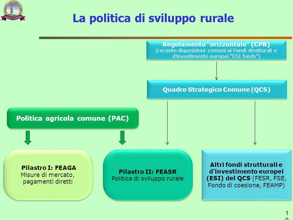 La politica di sviluppo rurale Regolamento