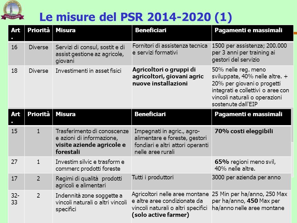 Le misure del PSR 2014-2020 (1) 108 Franco Sotte Art. PrioritàMisuraBeneficiariPagamenti e massimali 16DiverseServizi di consul, sostit e di assist ge