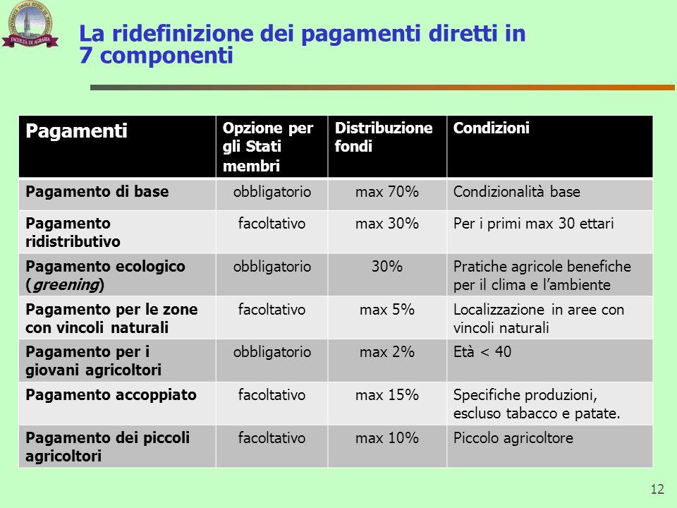La ridefinizione dei pagamenti diretti in 7 componenti 12 Pagamenti Opzione per gli Stati membri Distribuzione fondi Condizioni Pagamento di baseobbli