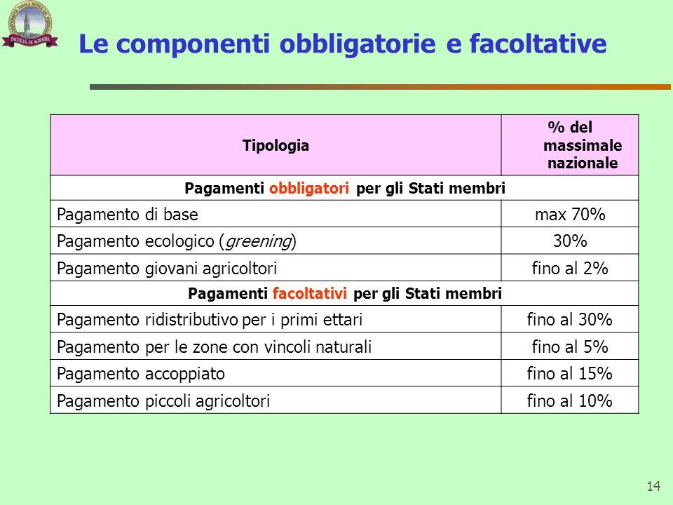 Le componenti obbligatorie e facoltative 14 Tipologia % del massimale nazionale Pagamenti obbligatori per gli Stati membri Pagamento di basemax 70% Pa