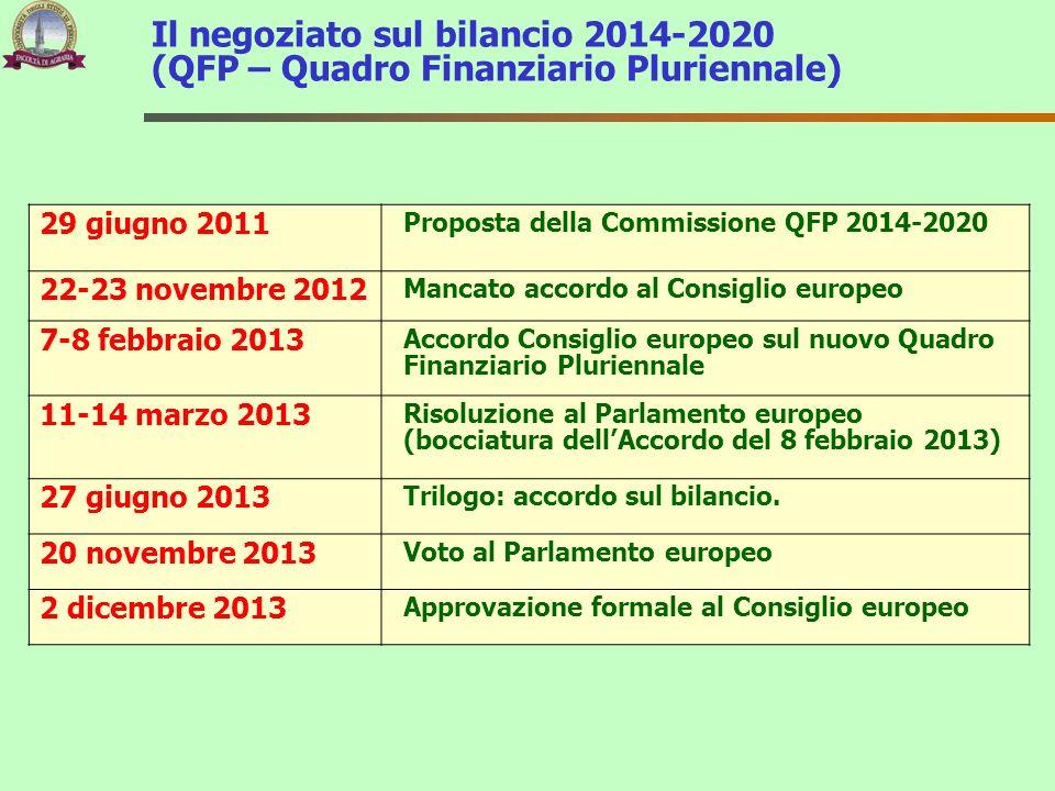 Il negoziato sul bilancio 2014-2020 (QFP – Quadro Finanziario Pluriennale) 29 giugno 2011 Proposta della Commissione QFP 2014-2020 22-23 novembre 2012