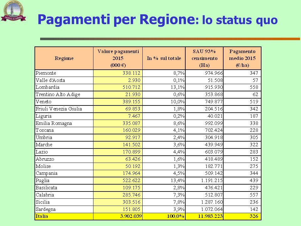 Pagamenti per Regione : lo status quo