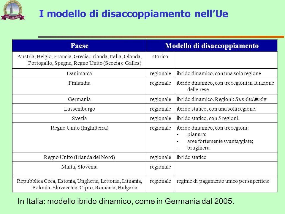I modello di disaccoppiamento nellUe In Italia: modello ibrido dinamico, come in Germania dal 2005. PaeseModello di disaccoppiamento Austria, Belgio,