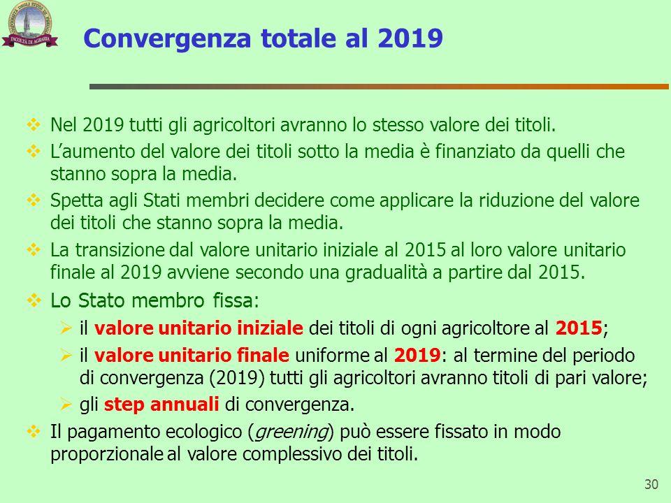 Convergenza totale al 2019 30 Nel 2019 tutti gli agricoltori avranno lo stesso valore dei titoli. Laumento del valore dei titoli sotto la media è fina
